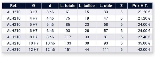 Tableau des 7 dimensions contenues dans le coffret d'alésoirs hss-e